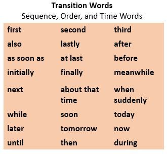 List of transition words for an essay